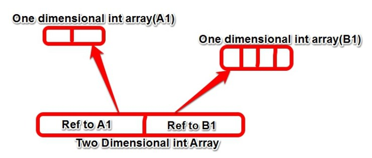 java Multidimensional Array