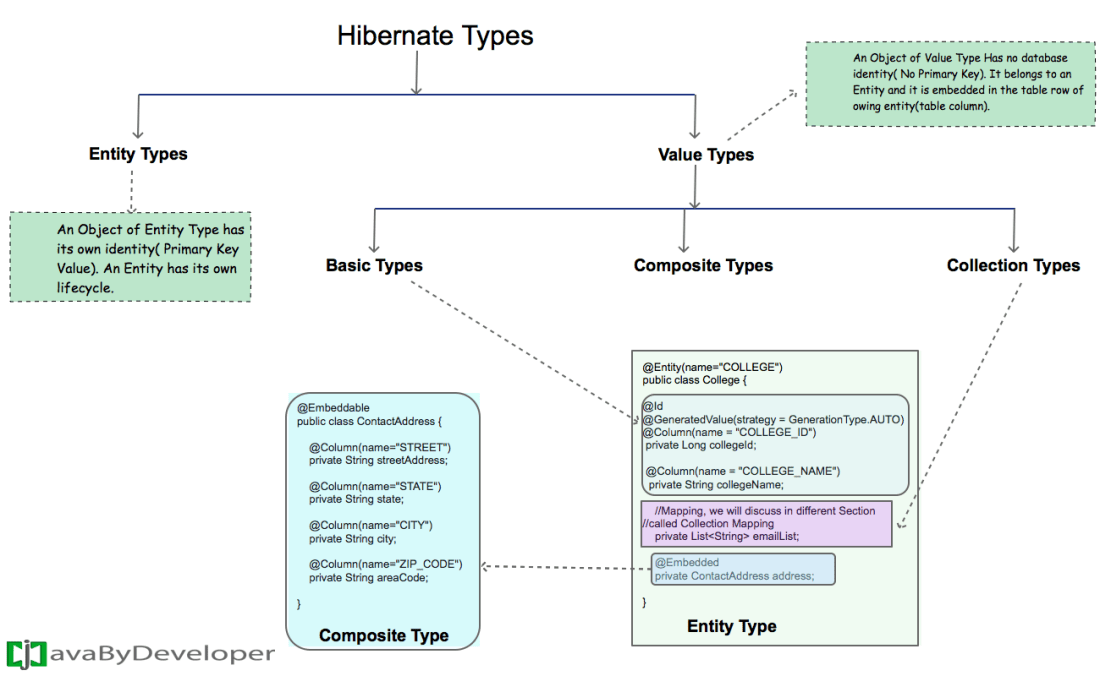 Hibernate Entity Types vs Value Types