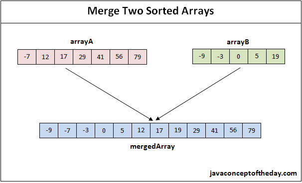 How To Merge Two Sorted Arrays In Java?