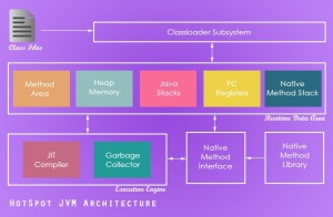 Java Garbage Collection Introduction  Javapapers