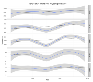A small modification in the map() function allows to collect a different kind of data, such as analyzing the evolution of the temperature over the year per latitude.