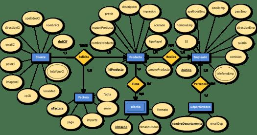 Sistemas Gestores de Bases de Datos