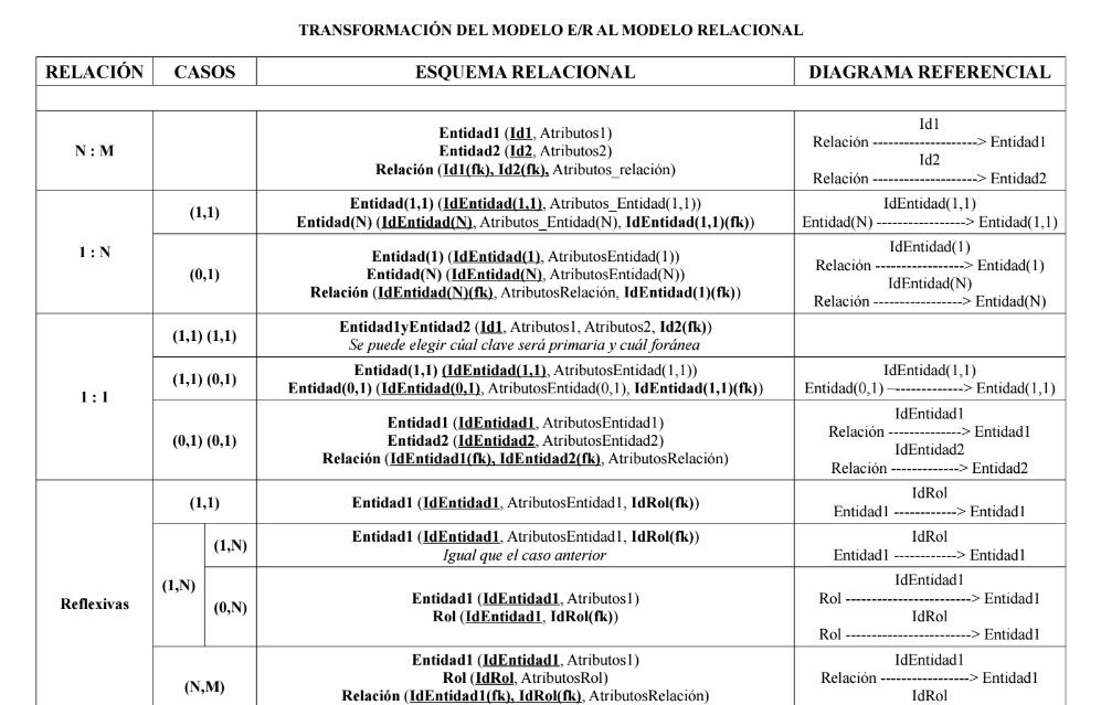 entidad-relacion_a_modelo_relacional