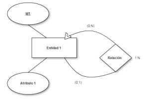 Transformación modelo entidad-relación a modelo relacional - reflexiva 0N