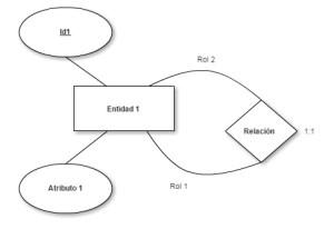 Transformación modelo entidad-relación a modelo relacional - reflexiva 11
