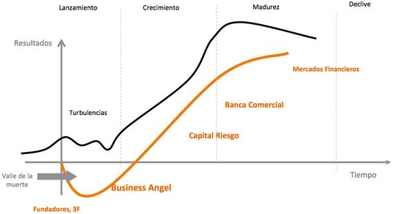 ciclo de vida inversión en startups