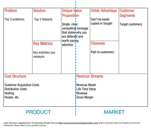 lean-canvas-ash-maurya-runnin-lean-business-model-canvas-modelo-de-negocio