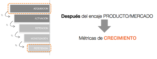 metricas-de-crecimiento-adquisicion-referencia-viralidad-modelos-de-negocio