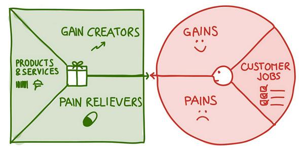 value-proposition-canvas-proposicion-de-valor