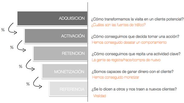 embudo-ciclo-de-vida-cliente-conversion