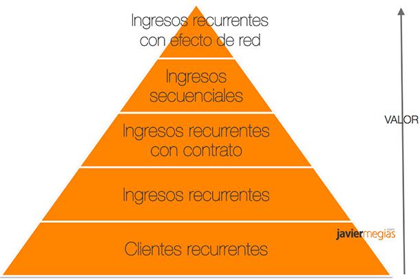 tipos-de-ingresos-recurrentes-piramide