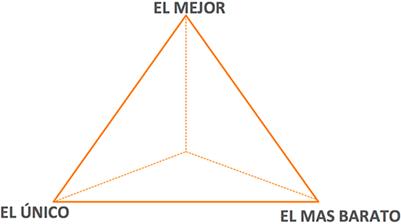 estrategias-de-diferenciacion