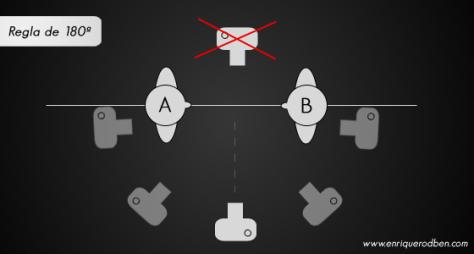 Plano de demostración de la regla