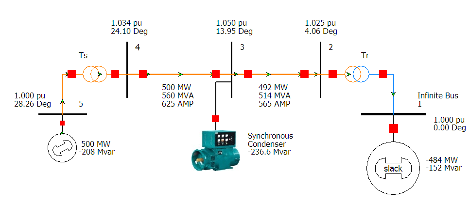 500 MegaWatt generation with Synchronous Condenser Compensation