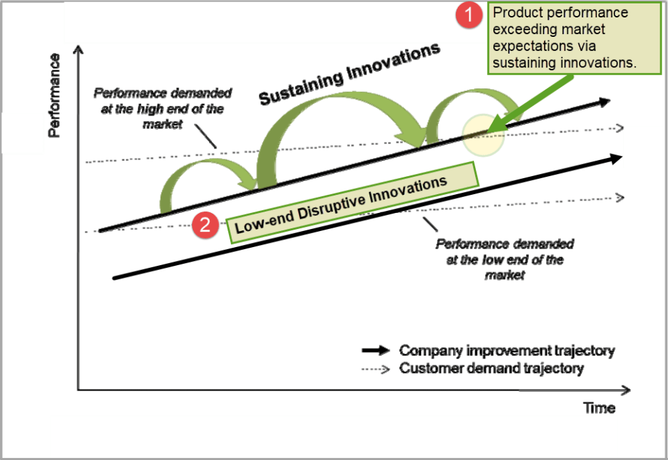 Figure 1: Showing (1) Sustaining Innovation exceeding market expectations (2) Low-End Disruptive Innovation taking root by focusing on under-served customers