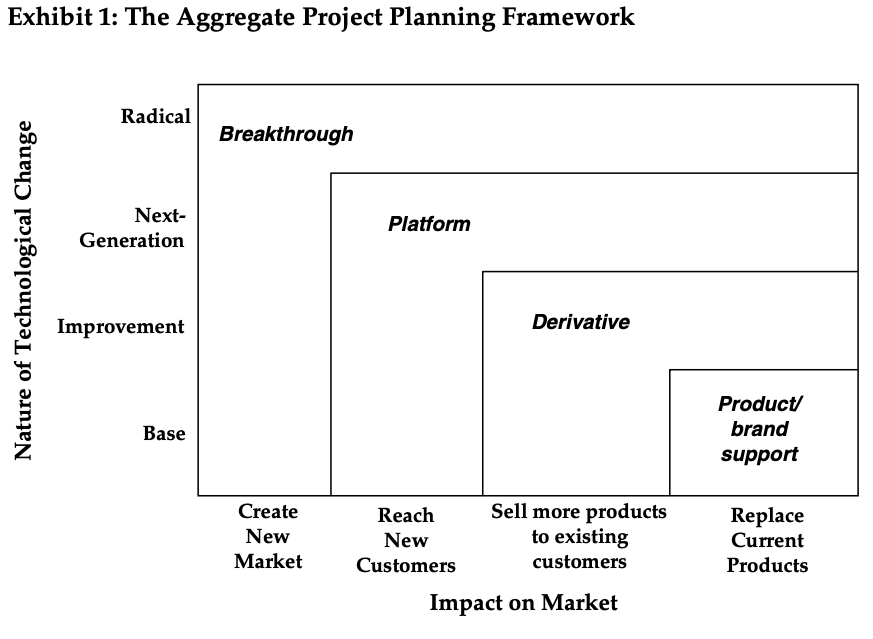 aggregate_project_planning_framework_harvard