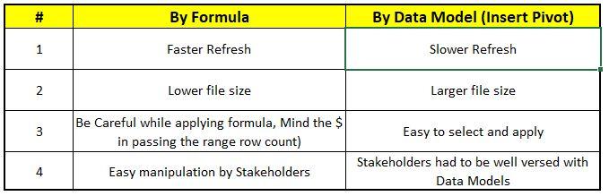 Comparison Formula vs Data Model