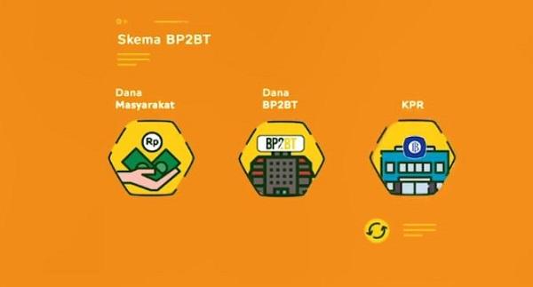 Perumahan Subsidi BP2BT