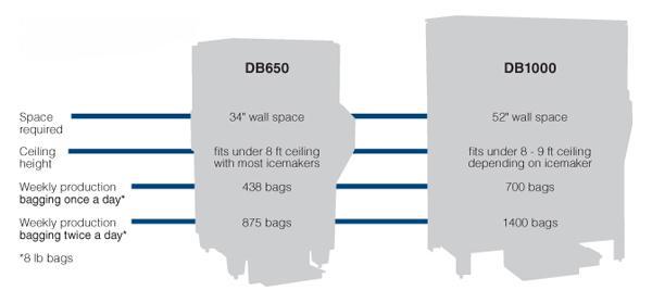 DB650 Space