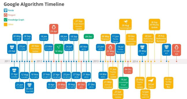 SEO Tools to Check Google Algorithm Updates and Changes