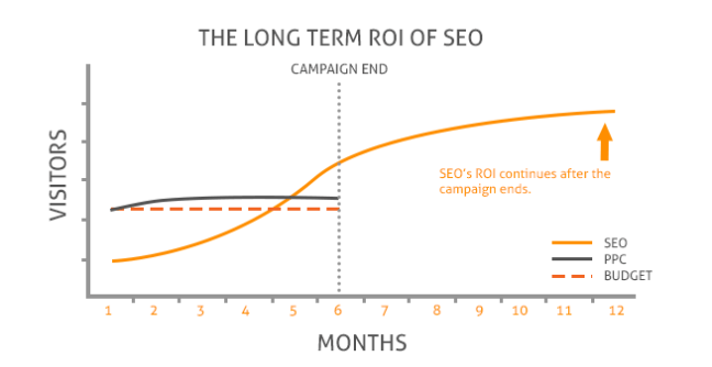 seo generates revenue for months