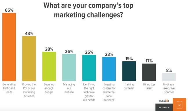 top marketing challenges jpg 1 320 783 pixels