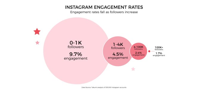 Could you be a Micro-Influencer Without even Knowing it ...