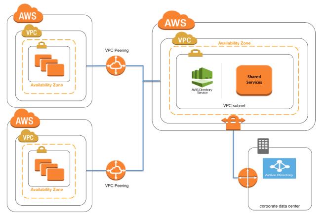 AWS VPC Architecture