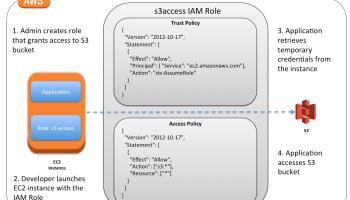 AWS IAM Role – Certification | Jayendra's Blog
