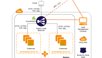 AWS Auto Scaling - Certification