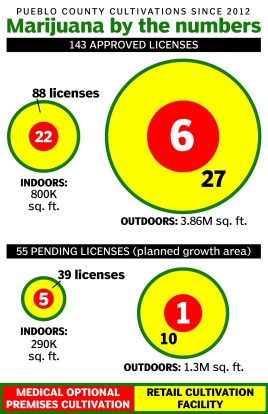 News infographic for The Pueblo Chieftain