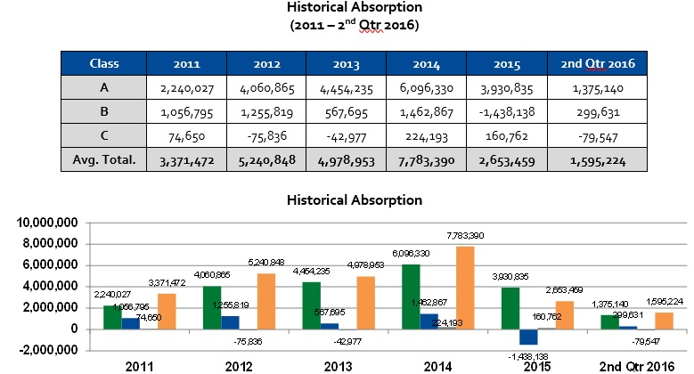 historical absorption rates for Houston office leasing market 2nd quarter 2016