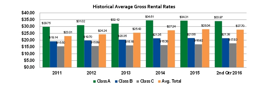 historical average gross rental rates for Houston Texas office market bar graph