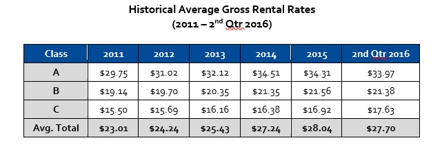 Gross rental rates historical average for Houston Texas office market
