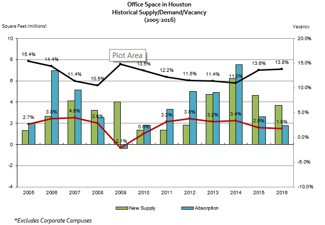 office space Houston Texas historical supply demand vacancy 2nd quarter 2016