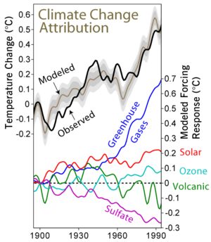 300px-climate_change_attribution1
