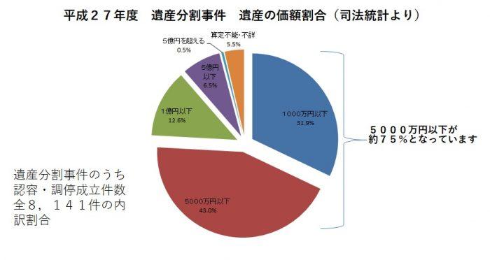 平成27年度 遺産分割事件 遺産の価額割合(数値は司法統計より)。