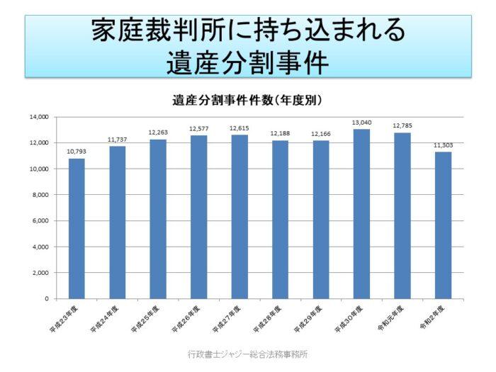 遺産分割事件数推移 令和2年度