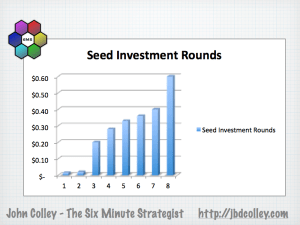 Silicon Roundabout Seed Investment Rounds