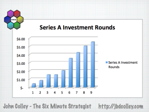Silicon Roundabout Series A Investment Rounds