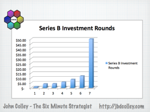 Silicon Roundabout Series B Investment Rounds