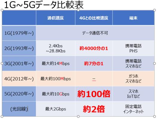 4g と 5g の 違い