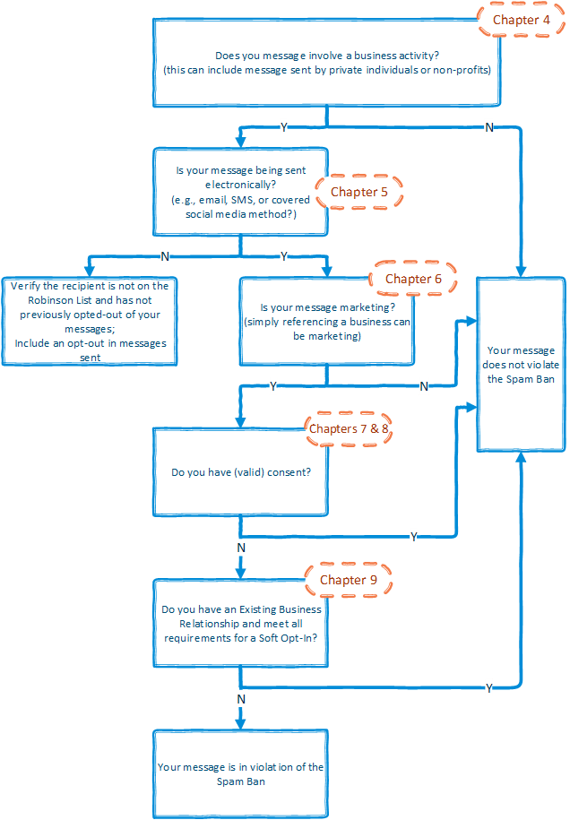 New Spam Guide - diagram