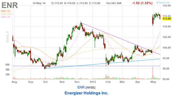 energizer 3 expensive stocks