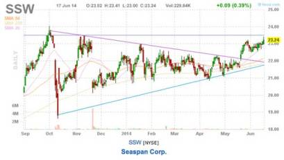 foreign stocks ssw chart