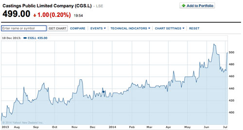 Castings plc price chart