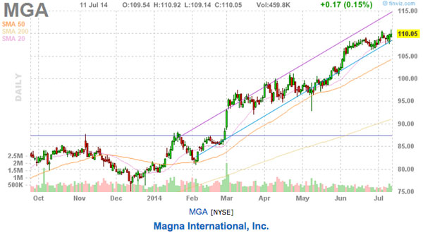 trend following stock picks mga chart