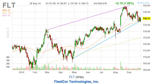 this weeks stock picks FLT chart
