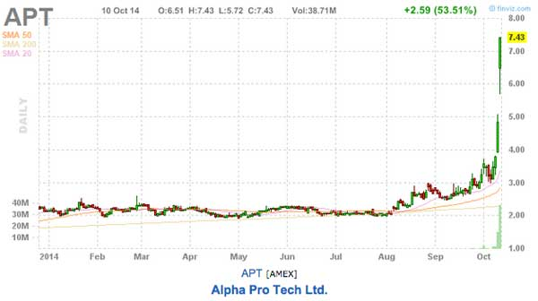 apt stock chart