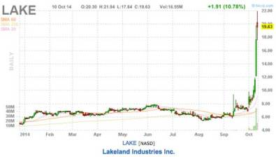 lakeland industries inc stock chart